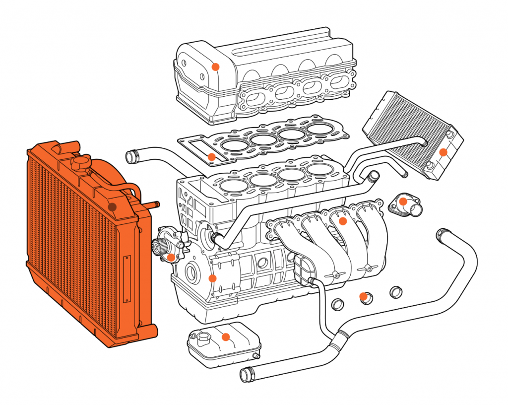 A car radiator highlighted in an exploded diagram of a car engine.